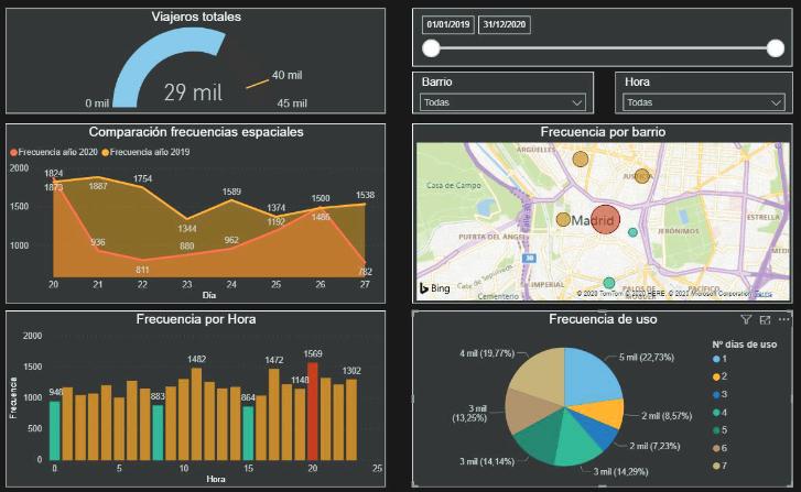 Generación de Jupyter Notebooks y mejoras en la visualización de resultados en el tratamiento de datos relacionados con la movilidad en transporte público de personas mayores en la Comunidad de Madrid